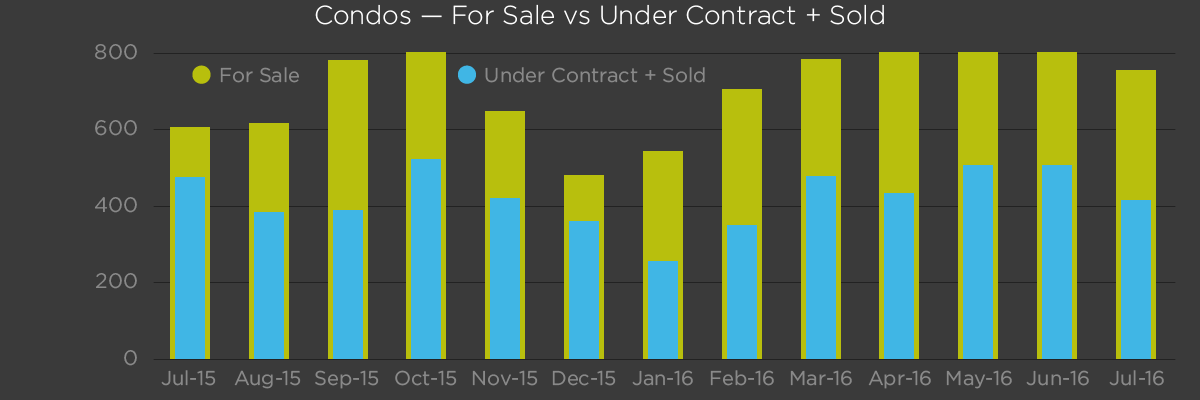 Condos - For Sale vs Under Contract and Sold