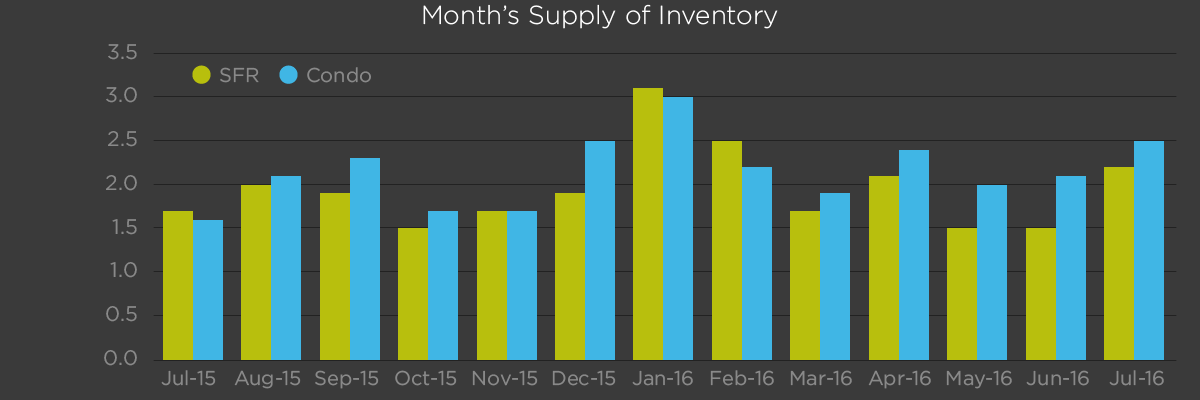 Month's Supply of Inventory