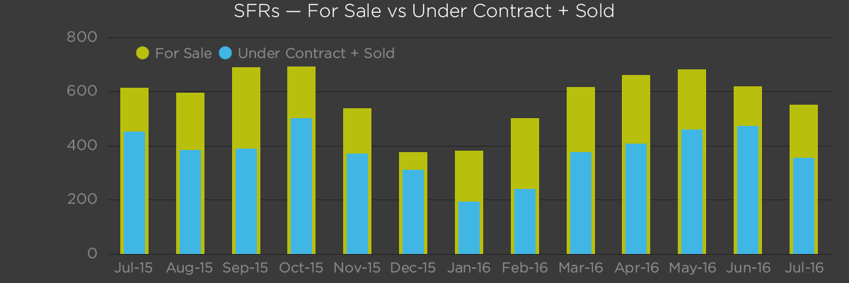 Single Family Residences - For Sale vs Under Contract and Sold