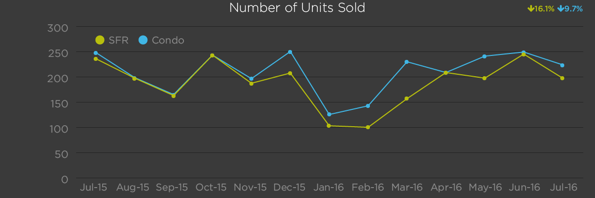 Number of Units Sold